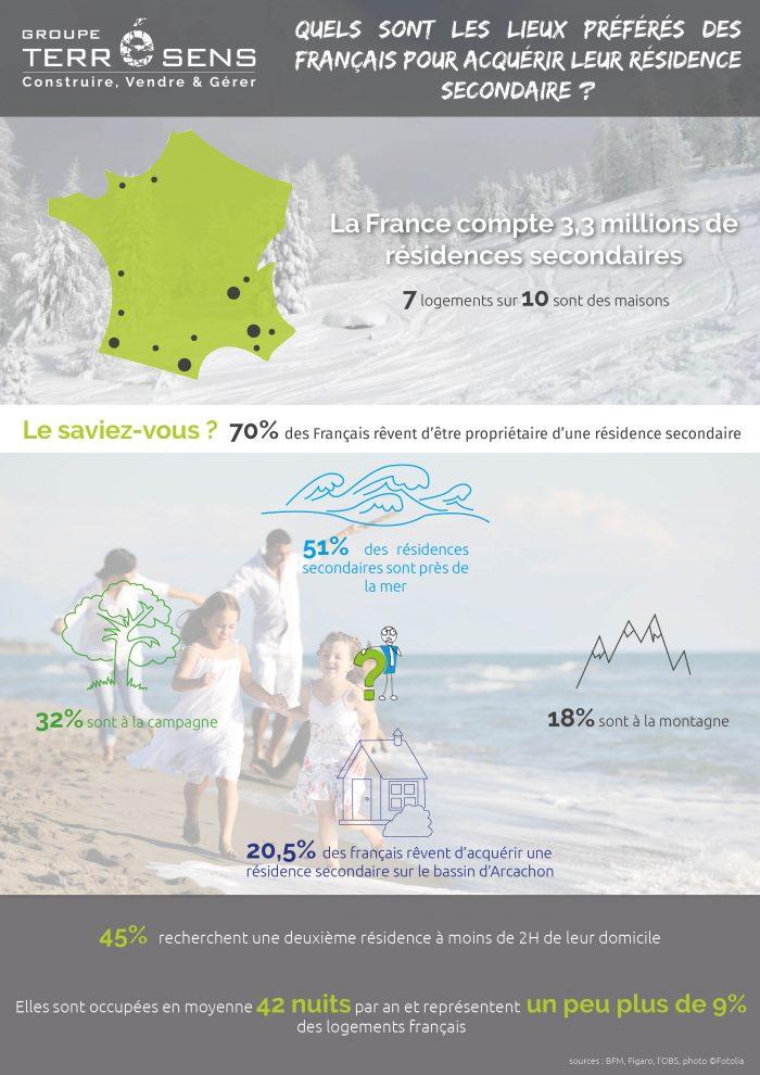 investissement infographie résidence secondaire