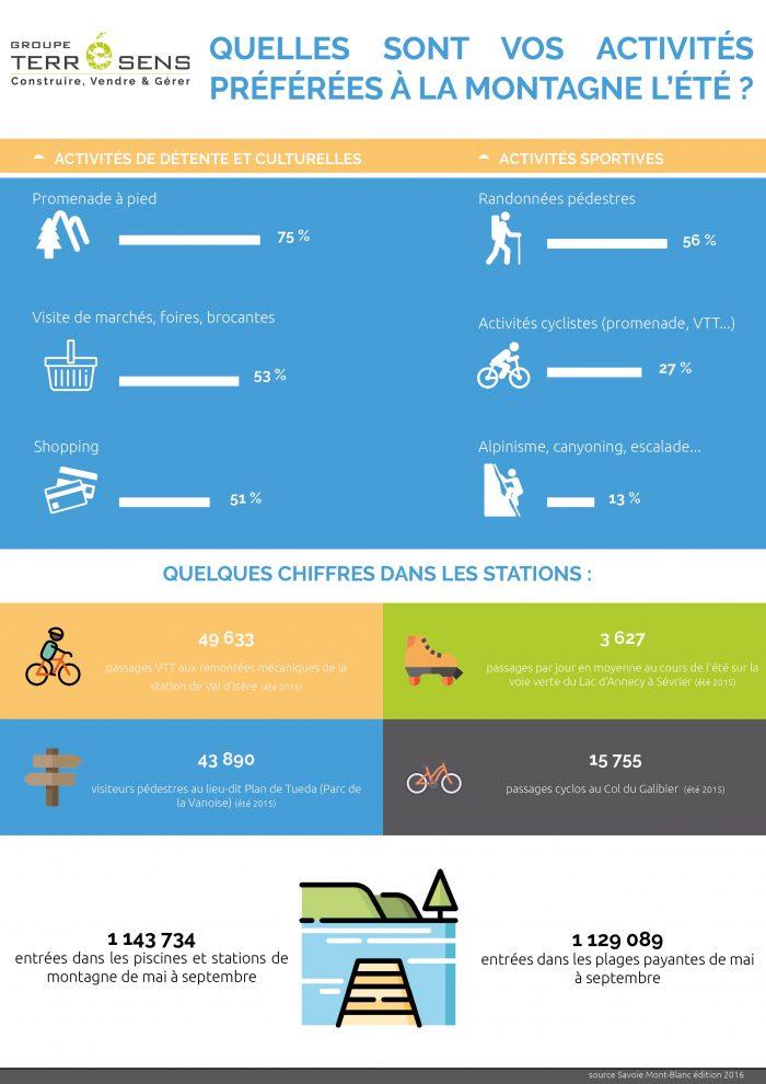 infographie activités montagne été
